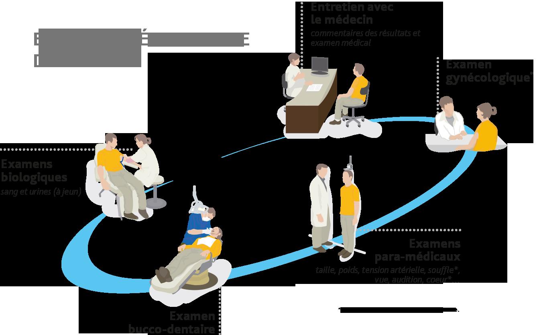 examen_periodique_sante